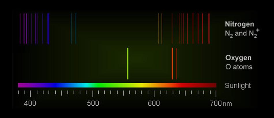 Nordlys spektrum